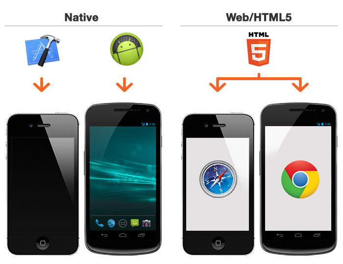 Fonte da imagem: http://hooah.cc/blog/the-difference-between-native-apps-and-web-apps-making-an-informed-choice